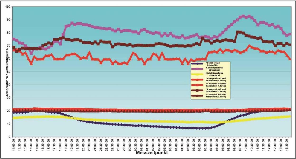 11. ábra: Hőmérsékleti és páratartalom mérésének értékei 2007.09.21-én folyosóalatti szellőzőrendszerrel ellátott alsólégcsatornás istállók tetőterében.
